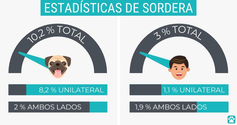 Estadísticas de sordera de perros y humanos